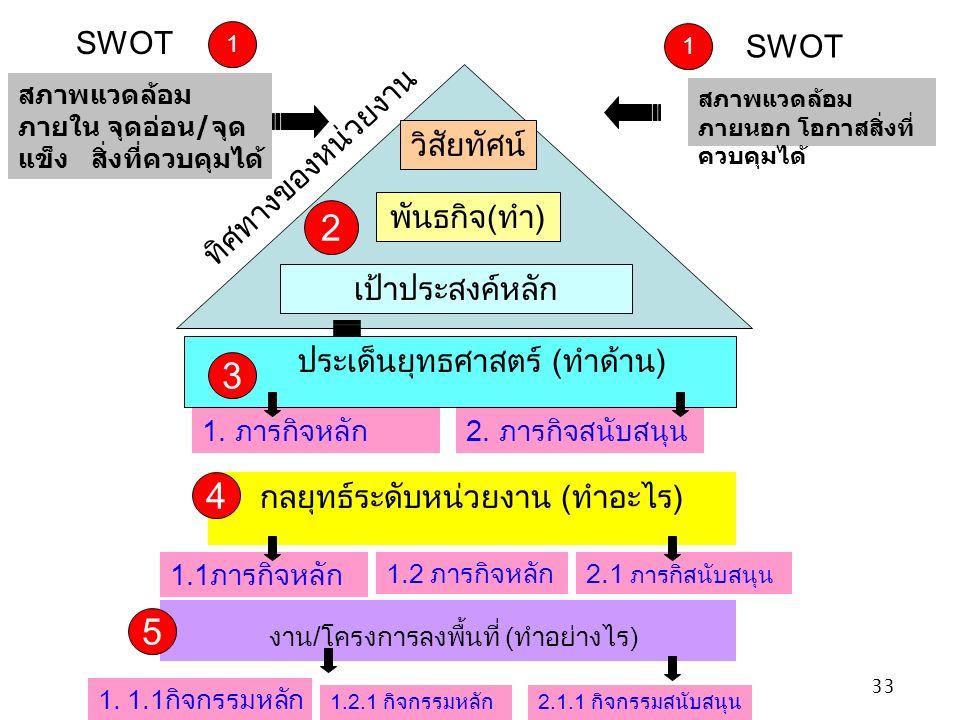 33 วิสัยทัศน์ พันธกิจ ( ทำ ) เป้าประสงค์หลัก สภาพแวดล้อม ภายใน จุดอ่อน / จุด แข็ง สิ่งที่ควบคุมได้ กลยุทธ์ระดับหน่วยงาน ( ทำอะไร ) งาน / โครงการลงพื้นที่ ( ทำอย่างไร ) SWOT ทิศทางของหน่วยงาน ประเด็นยุทธศาสตร์ ( ทำด้าน ) 1 1 2 3 4 5 1.