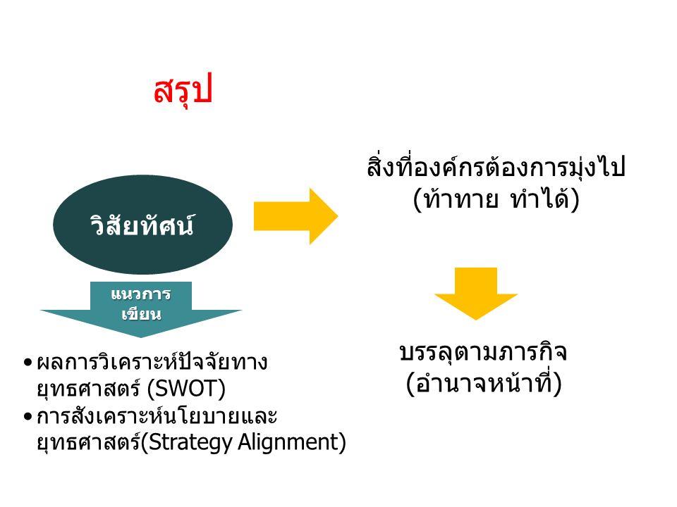 วิสัยทัศน์ สรุป บรรลุตามภารกิจ (อำนาจหน้าที่) สิ่งที่องค์กรต้องการมุ่งไป (ท้าทาย ทำได้) ผลการวิเคราะห์ปัจจัยทาง ยุทธศาสตร์ (SWOT) การสังเคราะห์นโยบายและ ยุทธศาสตร์(Strategy Alignment) แนวการ เขียน