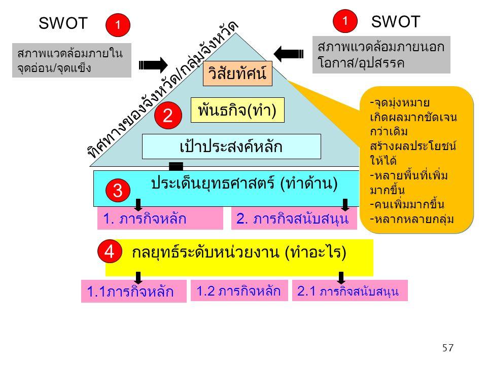 57 วิสัยทัศน์ พันธกิจ ( ทำ ) เป้าประสงค์หลัก สภาพแวดล้อมภายใน จุดอ่อน / จุดแข็ง สภาพแวดล้อมภายนอก โอกาส / อุปสรรค กลยุทธ์ระดับหน่วยงาน ( ทำอะไร ) SWOT ทิศทางของจังหวัด / กลุ่มจังหวัด ประเด็นยุทธศาสตร์ ( ทำด้าน ) 1 1 2 3 4 1.