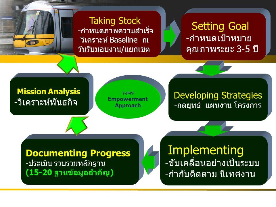 Learning & Growth พนักงาน/บุคลากร/องค์กร Financial องค์กรมีรายได้ กำไร