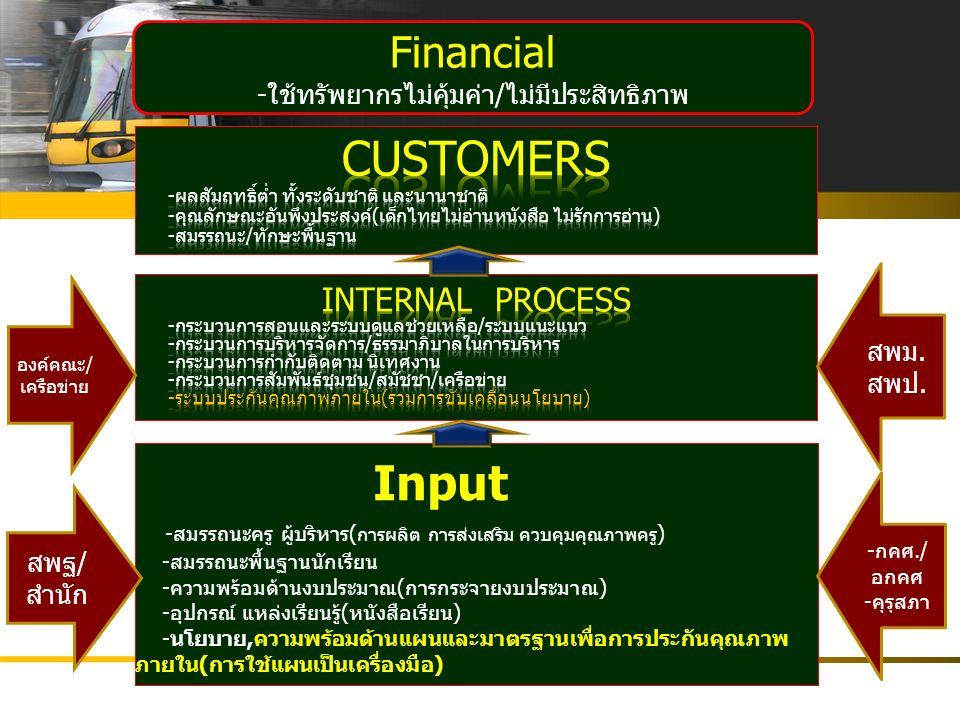  ทักษะ ICT ของนักบริหาร/ครู/บุคลากรทางการศึกษา  ระบบฐานข้อมูล Website เว็บไซต์ 2 ภาษา พัฒนาระบบ ICT เพื่อเสริม ประสิทธิภาพงาน ด้อยทักษะ ICT เสียโอกาสในชีวิต
