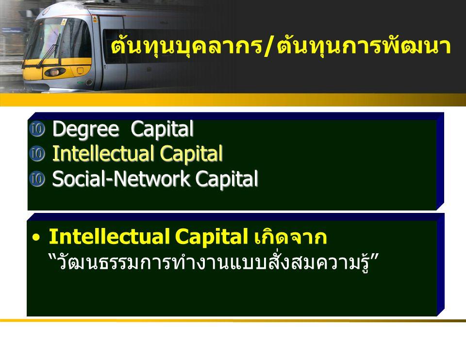  บุคลากรในสังกัด(Man):Learning & Growth  Money Material Management (แนวดำเนินการ และฐานข้อมูล) สร้างความพร้อม ด้านทรัพยากร เพื่อการพัฒนา : พิเศษ เรื