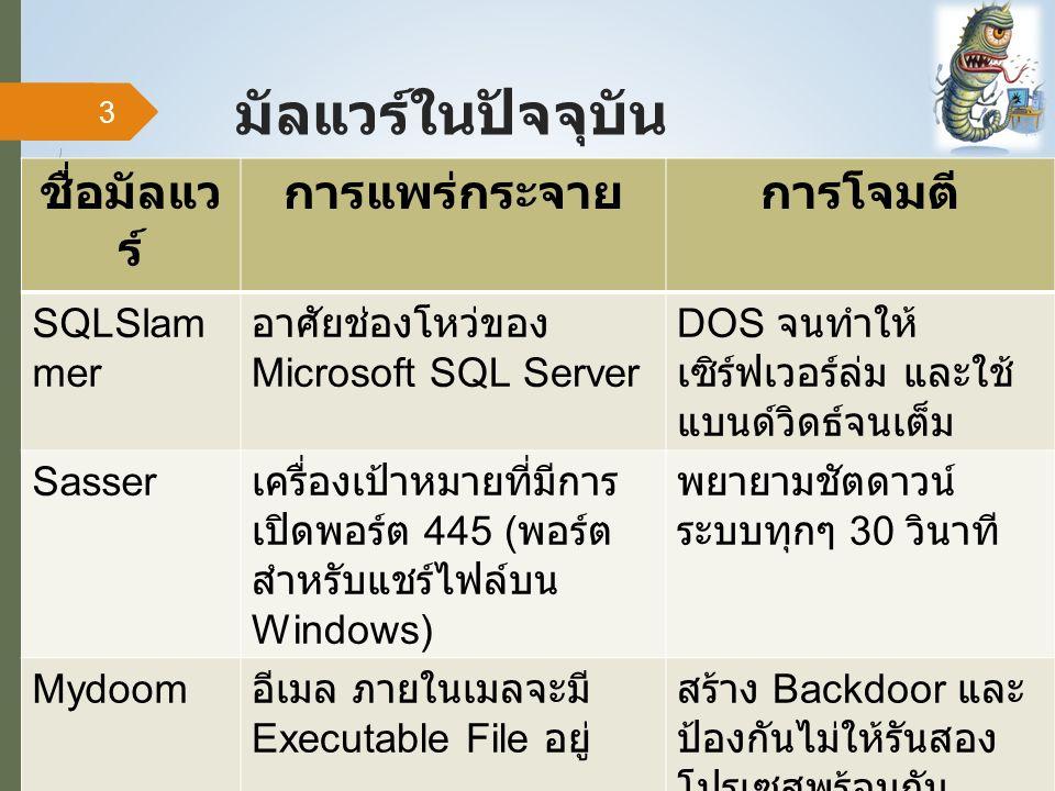 มัลแวร์ในปัจจุบัน ชื่อมัลแว ร์ การแพร่กระจายการโจมตี SQLSlam mer อาศัยช่องโหว่ของ Microsoft SQL Server DOS จนทำให้ เซิร์ฟเวอร์ล่ม และใช้ แบนด์วิดธ์จนเต็ม Sasser เครื่องเป้าหมายที่มีการ เปิดพอร์ต 445 ( พอร์ต สำหรับแชร์ไฟล์บน Windows) พยายามชัตดาวน์ ระบบทุกๆ 30 วินาที Mydoom อีเมล ภายในเมลจะมี Executable File อยู่ สร้าง Backdoor และ ป้องกันไม่ให้รันสอง โปรเซสพร้อมกัน 3