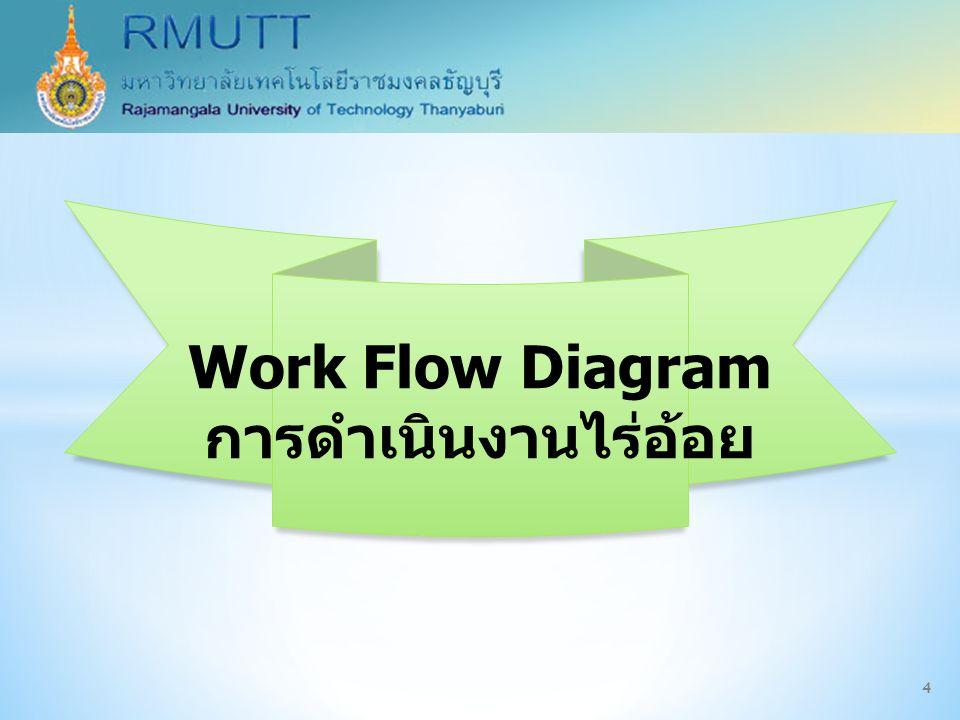 Work Flow Diagram การดำเนินงานไร่อ้อย 4