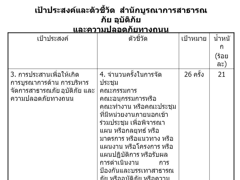 เป้าประสงค์และตัวชี้วัด สำนักบูรณาการสาธารณ ภัย อุบัติภัย และความปลอดภัยทางถนน เป้าประสงค์ตัวชี้วัดเป้าหมายน้ำหนั ก ( ร้อย ละ ) 3.