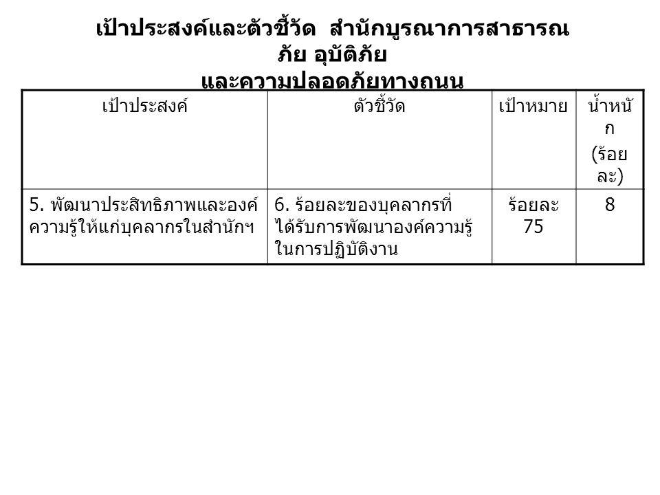 เป้าประสงค์และตัวชี้วัด สำนักบูรณาการสาธารณ ภัย อุบัติภัย และความปลอดภัยทางถนน เป้าประสงค์ตัวชี้วัดเป้าหมายน้ำหนั ก ( ร้อย ละ ) 5.