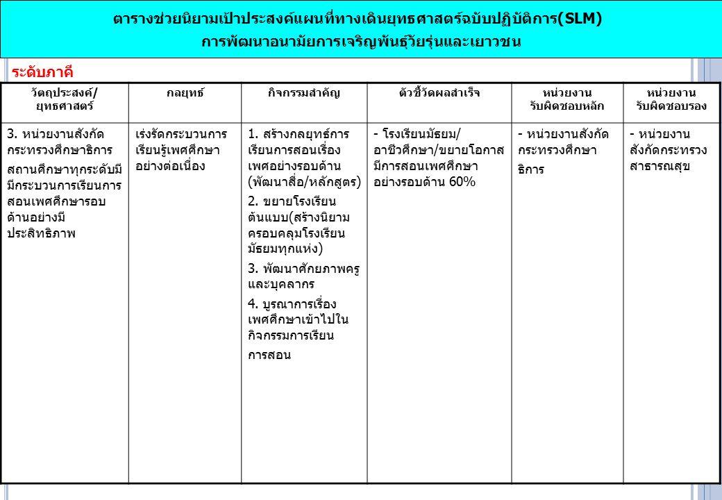 ตารางช่วยนิยามเป้าประสงค์แผนที่ทางเดินยุทธศาสตร์ฉบับปฏิบัติการ(SLM) การพัฒนาอนามัยการเจริญพันธุ์วัยรุ่นและเยาวชน ระดับภาคี วัตถุประสงค์/ ยุทธศาสตร์ กลยุทธ์กิจกรรมสำคัญตัวชี้วัดผลสำเร็จ หน่วยงาน รับผิดชอบหลัก หน่วยงาน รับผิดชอบรอง 3.