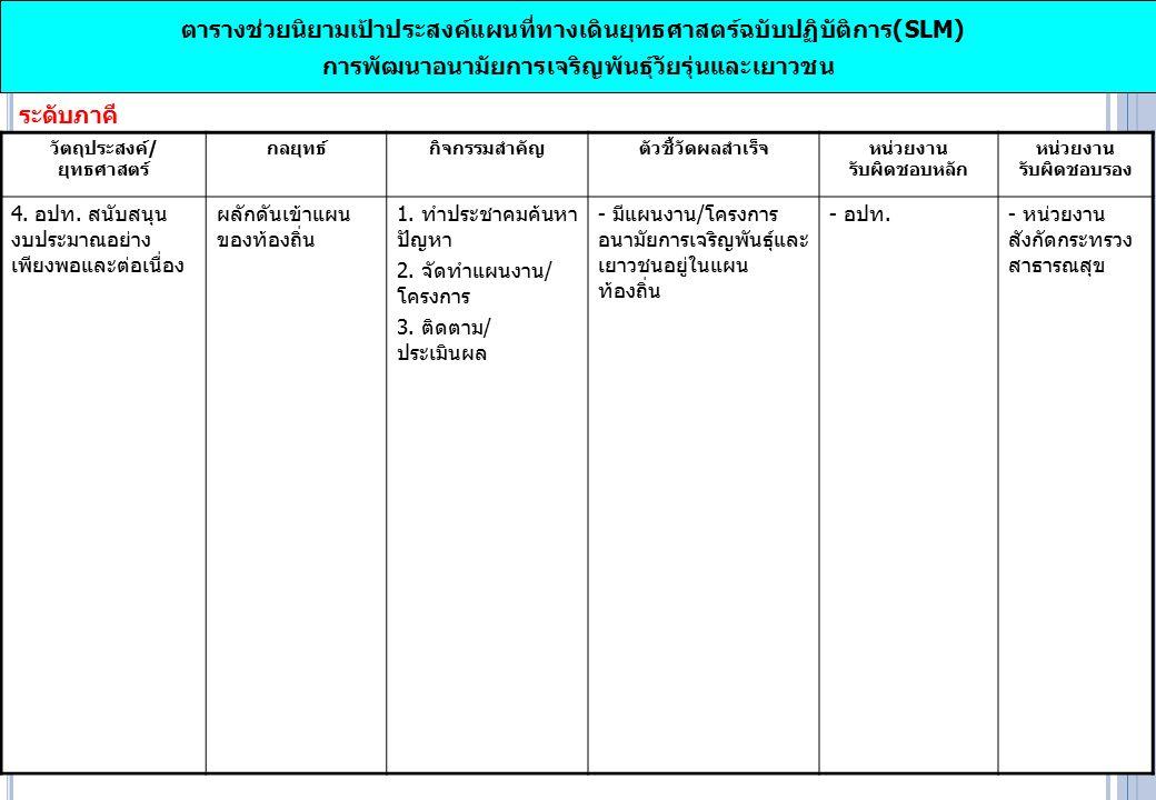 ระดับภาคี ตารางช่วยนิยามเป้าประสงค์แผนที่ทางเดินยุทธศาสตร์ฉบับปฏิบัติการ(SLM) การพัฒนาอนามัยการเจริญพันธุ์วัยรุ่นและเยาวชน วัตถุประสงค์/ ยุทธศาสตร์ กลยุทธ์กิจกรรมสำคัญตัวชี้วัดผลสำเร็จ หน่วยงาน รับผิดชอบหลัก หน่วยงาน รับผิดชอบรอง 4.