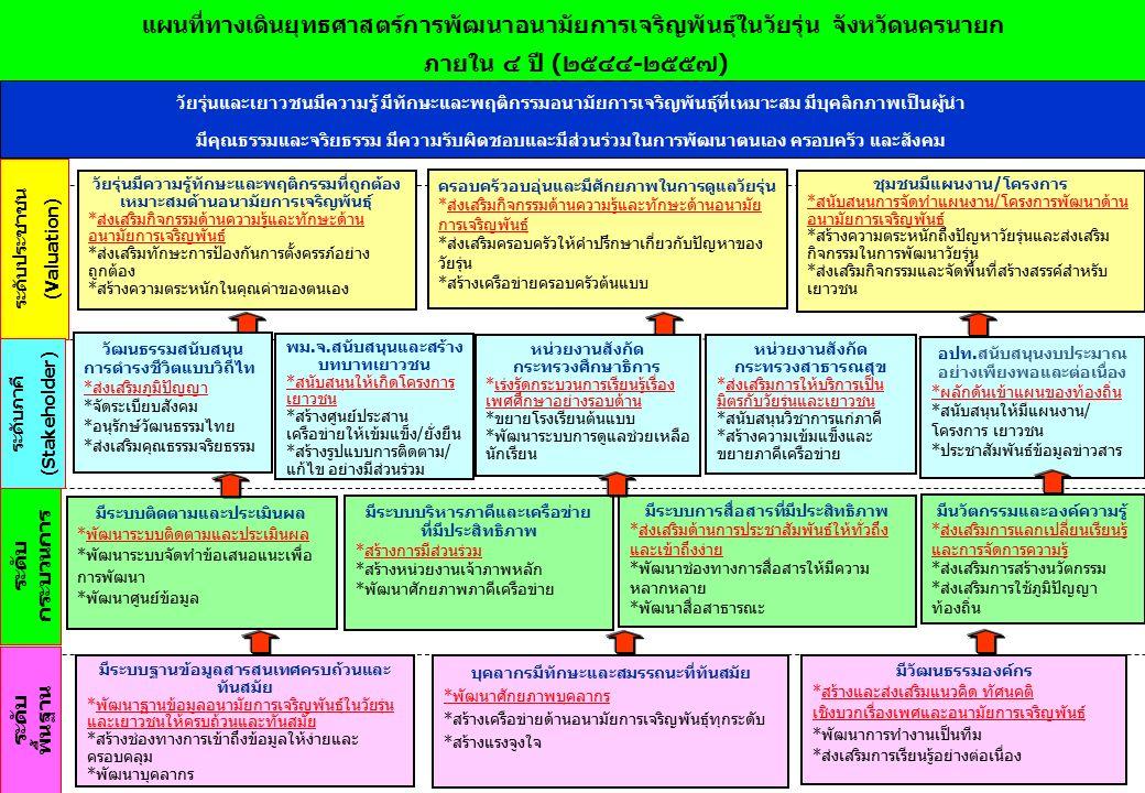 แผนที่ทางเดินยุทธศาสตร์การพัฒนาอนามัยการเจริญพันธุ์ในวัยรุ่น จังหวัดนครนายก ภายใน ๔ ปี (๒๕๔๔-๒๕๕๗) (SRM) ภายในปี พ.ศ.๒๕๕๔-๒๕๕๗ ระดับประชาชน (Valuation) ระดับภาคี (Stakeholder) ระดับ กระบวนการ ระดับ พื้นฐาน 3 วัยรุ่นและเยาวชนมีความรู้ มีทักษะและพฤติกรรมอนามัยการเจริญพันธุ์ที่เหมาะสม มีบุคลิกภาพเป็นผู้นำ มีคุณธรรมและจริยธรรม มีความรับผิดชอบและมีส่วนร่วมในการพัฒนาตนเอง ครอบครัว และสังคม วัยรุ่นมีความรู้ทักษะและพฤติกรรมที่ถูกต้อง เหมาะสมด้านอนามัยการเจริญพันธุ์ *ส่งเสริมกิจกรรมด้านความรู้และทักษะด้าน อนามัยการเจริญพันธุ์ *ส่งเสริมทักษะการป้องกันการตั้งครรภ์อย่าง ถูกต้อง *สร้างความตระหนักในคุณค่าของตนเอง ครอบครัวอบอุ่นและมีศักยภาพในการดูแลวัยรุ่น *ส่งเสริมกิจกรรมด้านความรู้และทักษะด้านอนามัย การเจริญพันธุ์ *ส่งเสริมครอบครัวให้คำปรึกษาเกี่ยวกับปัญหาของ วัยรุ่น *สร้างเครือข่ายครอบครัวต้นแบบ ชุมชนมีแผนงาน/โครงการ *สนับสนุนการจัดทำแผนงาน/โครงการพัฒนาด้าน อนามัยการเจริญพันธุ์ *สร้างความตระหนักถึงปัญหาวัยรุ่นและส่งเสริม กิจกรรมในการพัฒนาวัยรุ่น *ส่งเสริมกิจกรรมและจัดพื้นที่สร้างสรรค์สำหรับ เยาวชน วัฒนธรรมสนับสนุน การดำรงชีวิตแบบวิถีไท *ส่งเสริมภูมิปัญญา *จัดระเบียบสังคม *อนุรักษ์วัฒนธรรมไทย *ส่งเสริมคุณธรรมจริยธรรม พม.จ.สนับสนุนและสร้าง บทบาทเยาวชน *สนับสนุนให้เกิดโครงการ เยาวชน *สร้างศูนย์ประสาน เครือข่ายให้เข้มแข็ง/ยั่งยืน *สร้างรูปแบบการติดตาม/ แก้ไข อย่างมีส่วนร่วม หน่วยงานสังกัด กระทรวงศึกษาธิการ *เร่งรัดกระบวนการเรียนรู้เรื่อง เพศศึกษาอย่างรอบด้าน *ขยายโรงเรียนต้นแบบ *พัฒนาระบบการดูแลช่วยเหลือ นักเรียน หน่วยงานสังกัด กระทรวงสาธารณสุข *ส่งเสริมการให้บริการเป็น มิตรกับวัยรุ่นและเยาวชน *สนับสนุนวิชาการแก่ภาคี *สร้างความเข้มแข็งและ ขยายภาคีเครือข่าย อปท.สนับสนุนงบประมาณ อย่างเพียงพอและต่อเนื่อง *ผลักดันเข้าแผนของท้องถิ่น *สนับสนุนให้มีแผนงาน/ โครงการ เยาวชน *ประชาสัมพันธ์ข้อมูลข่าวสาร มีระบบติดตามและประเมินผล *พัฒนาระบบติดตามและประเมินผล *พัฒนาระบบจัดทำข้อเสนอแนะเพื่อ การพัฒนา *พัฒนาศูนย์ข้อมูล มีระบบบริหารภาคีและเครือข่าย ที่มีประสิทธิภาพ *สร้างการมีส่วนร่วม *สร้างหน่วยงานเจ้าภาพหลัก *พัฒนาศักยภาพภาคีเครือข่าย มีระบบการสื่อสารที่มีประสิทธิภาพ *ส่งเสริมด้านการประชาสัมพันธ์ให