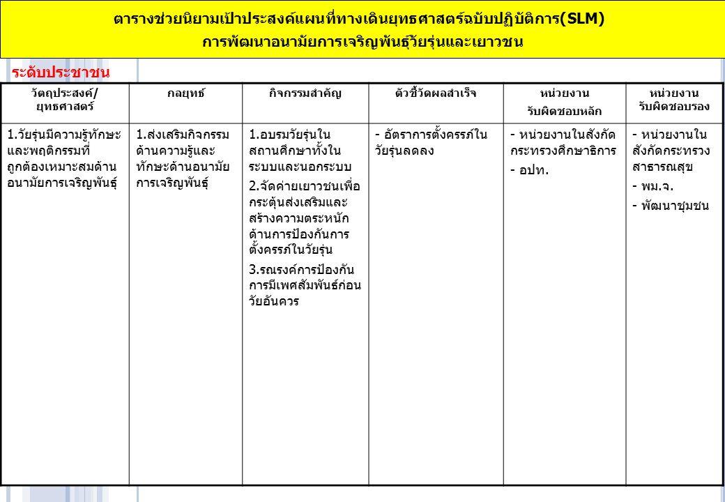 ตารางช่วยนิยามเป้าประสงค์แผนที่ทางเดินยุทธศาสตร์ฉบับปฏิบัติการ(SLM) การพัฒนาอนามัยการเจริญพันธุ์วัยรุ่นและเยาวชน ระดับกระบวนการ วัตถุประสงค์/ ยุทธศาสตร์ กลยุทธ์กิจกรรมสำคัญตัวชี้วัดผลสำเร็จ หน่วยงาน รับผิดชอบหลัก หน่วยงาน รับผิดชอบรอง 4.