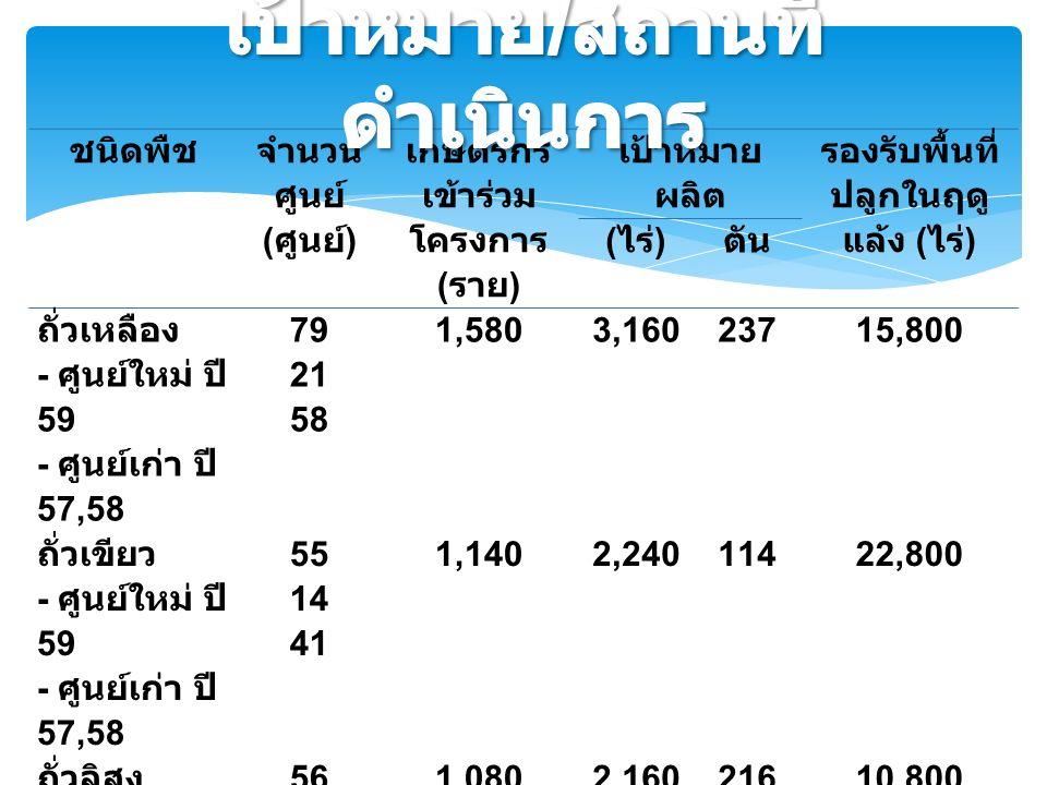 ชนิดพืช จำนวน ศูนย์ ( ศูนย์ ) เกษตรกร เข้าร่วม โครงการ ( ราย ) เป้าหมาย ผลิต รองรับพื้นที่ ปลูกในฤดู แล้ง ( ไร่ ) ( ไร่ ) ตัน ถั่วเหลือง - ศูนย์ใหม่ ปี 59 - ศูนย์เก่า ปี 57,58 79 21 58 1,5803,16023715,800 ถั่วเขียว - ศูนย์ใหม่ ปี 59 - ศูนย์เก่า ปี 57,585 551441551441 1,1402,24011422,800 ถั่วลิสง - ศูนย์ใหม่ ปี 59 - ศูนย์เก่า ปี 57,58 56 10 46 1,0802,16021610,800 รวม 1903,8007,60056749,400