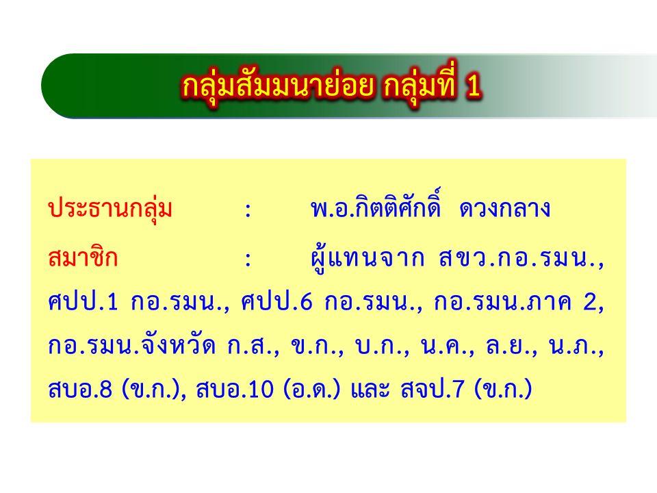 1) การเพิ่มประสิทธิภาพในการป้องกันและปราบปรามการบุกรุกทำลาย ทรัพยากรป่าไม้ (ตามกลยุทธ์ที่ 1 ยุทธศาสตร์ที่ 1) 2) การฝึกอบรมเยาวชนร่วมปกป้องผืนป่าและทรัพยากร ธรรมชาติ (ตามกลยุทธ์ที่ 3 ยุทธศาสตร์ที่ 1) 3) การประเมินผลการปฏิบัติตามแผนแม่บท (ตามกลยุทธ์ที่ 1 ยุทธศาสตร์ที่ 1) 4) การจัดทำแนวเขตทรัพยากรปาไม้ทุกประเภทให้เป็นแนวที่ชัดเจน (ตามกลยุทธ์ที่ 10 ยุทธศาสตร์ที่ 3)  ในฐานะ กอ.รมน.จังหวัด ได้รับการสนับสนุนงบประมาณให้ ดำเนินการตามยุทธศาสตร์ ดังนี้