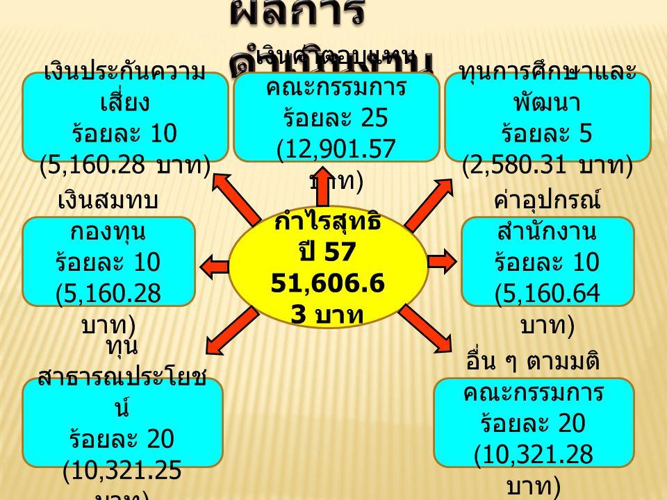 กำไรสุทธิ ปี 57 51,606.6 3 บาท เงินประกันความ เสี่ยง ร้อยละ 10 (5,160.28 บาท ) เงินค่าตอบแทน คณะกรรมการ ร้อยละ 25 (12,901.57 บาท ) ทุนการศึกษาและ พัฒนา ร้อยละ 5 (2,580.31 บาท ) เงินสมทบ กองทุน ร้อยละ 10 (5,160.28 บาท ) ค่าอุปกรณ์ สำนักงาน ร้อยละ 10 (5,160.64 บาท ) ทุน สาธารณประโยช น์ ร้อยละ 20 (10,321.25 บาท ) อื่น ๆ ตามมติ คณะกรรมการ ร้อยละ 20 (10,321.28 บาท )