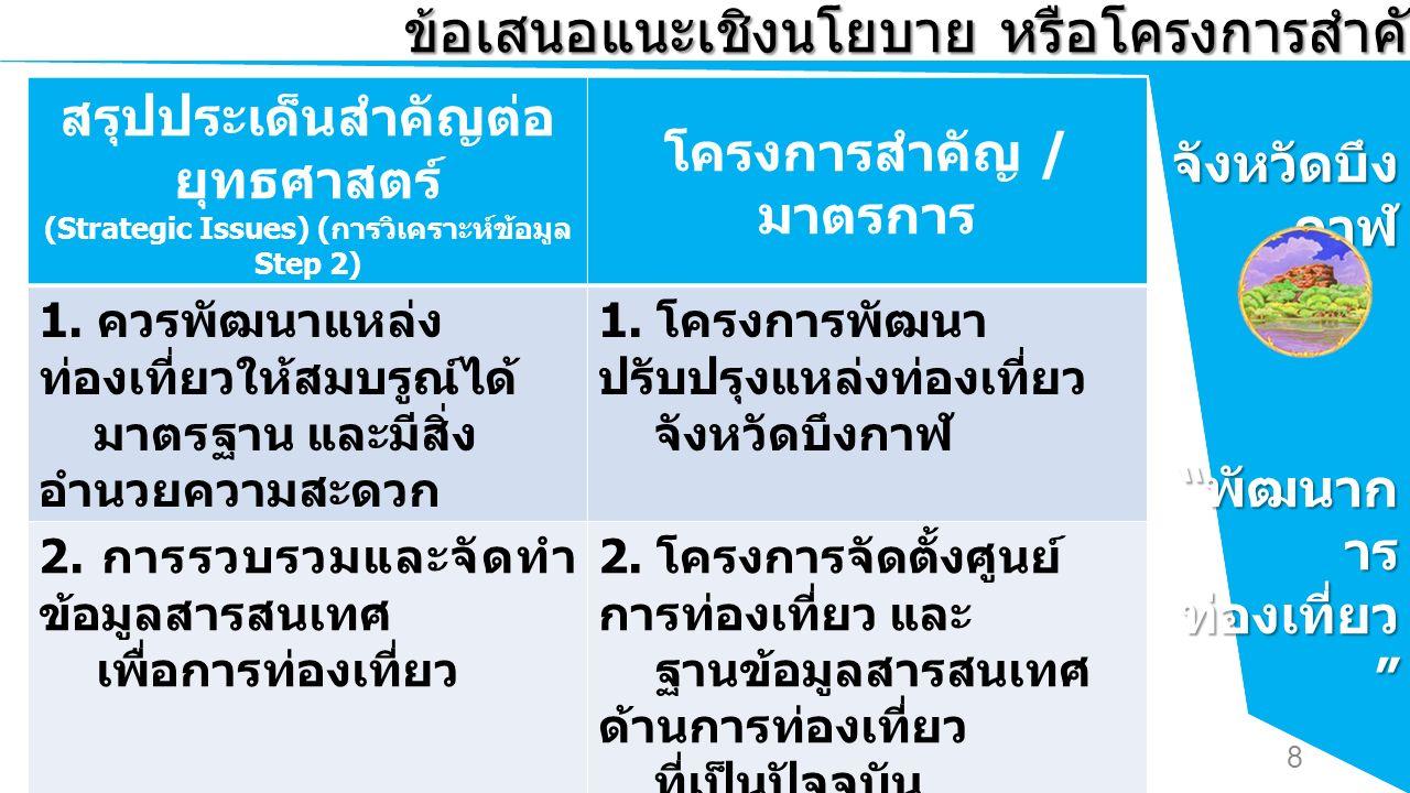 การ ท่องเที่ยว เชิงนิเวศ และ วัฒนธรรม ข้อเสนอแนะเชิงนโยบาย หรือโครงการสำคัญ (Flagship Project) สรุปประเด็นสำคัญต่อ ยุทธศาสตร์ (Strategic Issues) ( การวิเคราะห์ข้อมูล Step 2) โครงการสำคัญ / มาตรการ 1.