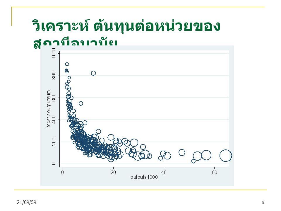 21/09/598 วิเคราะห์ ต้นทุนต่อหน่วยของ สถานีอนามัย