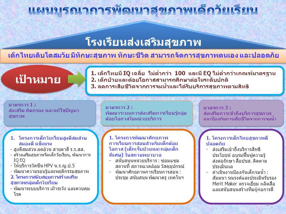 โรงเรียนส่งเสริมสุขภาพ เด็กไทยเติบโตสมวัย มีทักษะสุขภาพ ทักษะชีวิต สามารถจัดการสุขภาพตนเอง และปลอดภัย 1.โครงการเด็กวัยเรียนสูงดีสมส่วน สมองดี แข็งแรง -สูงดีสมส่วน ลดอ้วน สายตาดี ร.ร.สส.