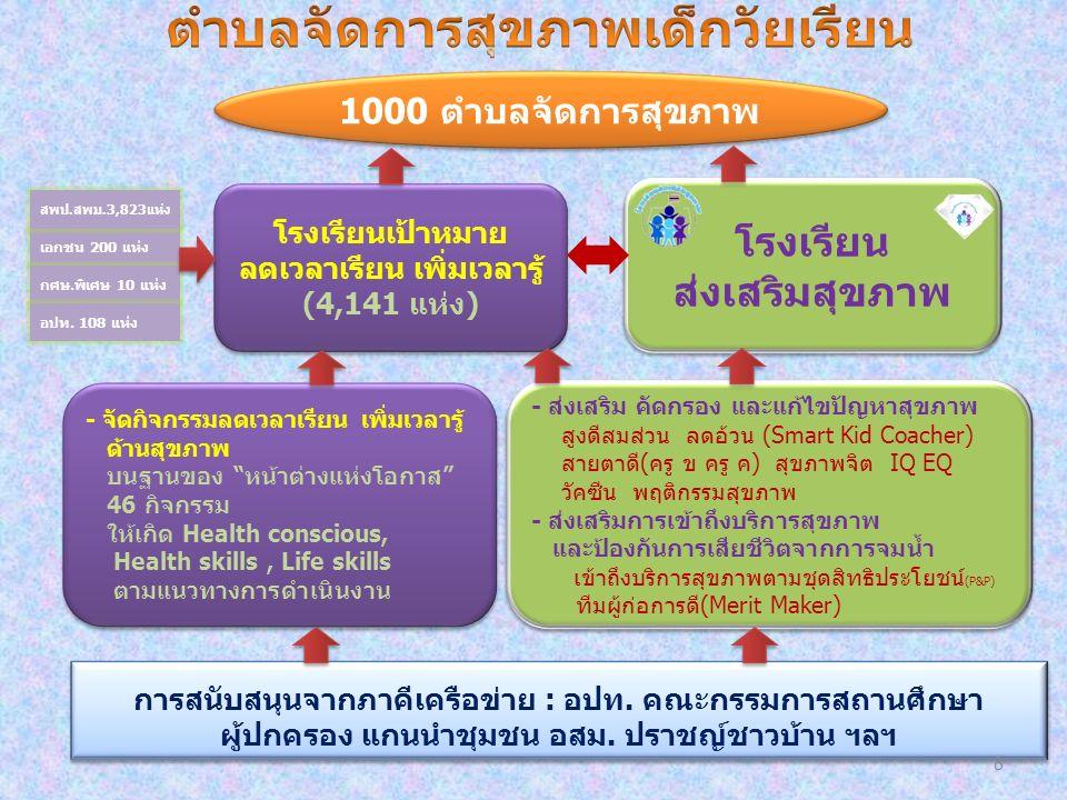 1000 ตำบลจัดการสุขภาพ โรงเรียนเป้าหมาย ลดเวลาเรียน เพิ่มเวลารู้ (4,141 แห่ง) โรงเรียนเป้าหมาย ลดเวลาเรียน เพิ่มเวลารู้ (4,141 แห่ง) การสนับสนุนจากภาคีเครือข่าย : อปท.