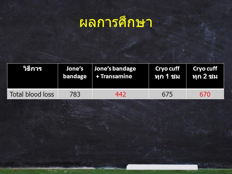 ผลการศึกษา วิธีการ Jone's bandage Jone's bandage + Transamine Cryo cuff ทุก 1 ชม Cryo cuff ทุก 2 ชม Total blood loss783442675670