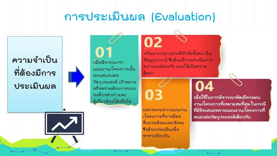 การประเมินผล (Evaluation) ความจำเป็น ที่ต้องมีการ ประเมินผล ความจำเป็น ที่ต้องมีการ ประเมินผล เพื่อพิจารณาว่า แผนงาน/โครงการนั้น ตอบสนองต่อ วัตถุประสงค์ เป้าหมาย หรือความต้องการของ องค์กรต่างๆ และ ผู้เกี่ยวข้องได้หรือไม่ ทรัพยากรทุกอย่างมีจำกัดทั้งคน เงิน วัสดุอุปกรณ์ จึงต้องมีการดำเนินการ อย่างระมัดระวัง และให้เกิดความ คุ้มค่า ผลกระทบจากแผนงาน /โครงการที่อาจมีต่อ สิ่งแวดล้อมและสังคม จึงต้องประเมินเพื่อ หาทางป้องกัน เพื่อใช้ในการพิจารณาคัดเลือกแผน งาน/โครงการที่เหมาะสมที่สุด ในกรณี ที่มีข้อเสนอหลายแผนงาน/โครงการที่ สนองต่อวัตถุประสงค์เดียวกัน