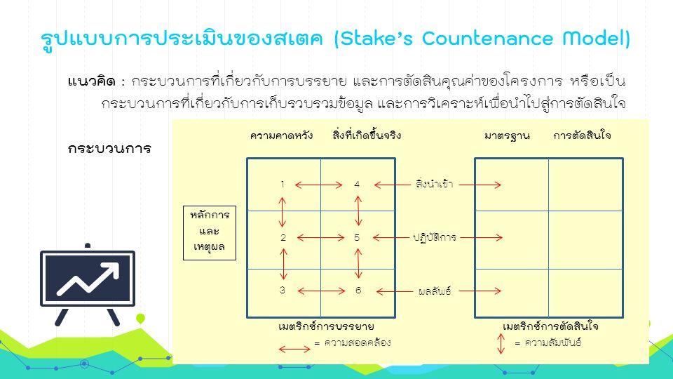 รูปแบบการประเมินของสเตค (Stake's Countenance Model) แนวคิด : กระบวนการที่เกี่ยวกับการบรรยาย และการตัดสินคุณค่าของโครงการ หรือเป็น กระบวนการที่เกี่ยวกับการเก็บรวบรวมข้อมูล และการวิเคราะห์เพื่อนำไปสู่การตัดสินใจ กระบวนการ ความคาดหวัง สิ่งที่เกิดขึ้นจริง มาตรฐาน การตัดสินใจ 14 2 3 5 6 หลักการ และ เหตุผล สิ่งนำเข้า ปฏิบัติการ ผลลัพธ์ เมตริกซ์การบรรยาย เมตริกซ์การตัดสินใจ = ความสอดคล้อง = ความสัมพันธ์