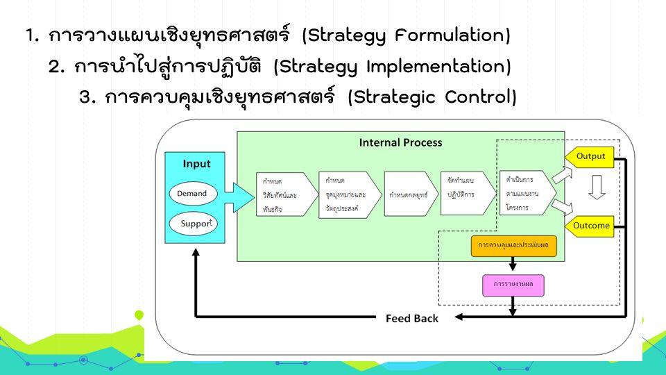 1. การวางแผนเชิงยุทธศาสตร์ (Strategy Formulation) 2. การนำไปสู่การปฏิบัติ (Strategy Implementation) 3. การควบคุมเชิงยุทธศาสตร์ (Strategic Control) t