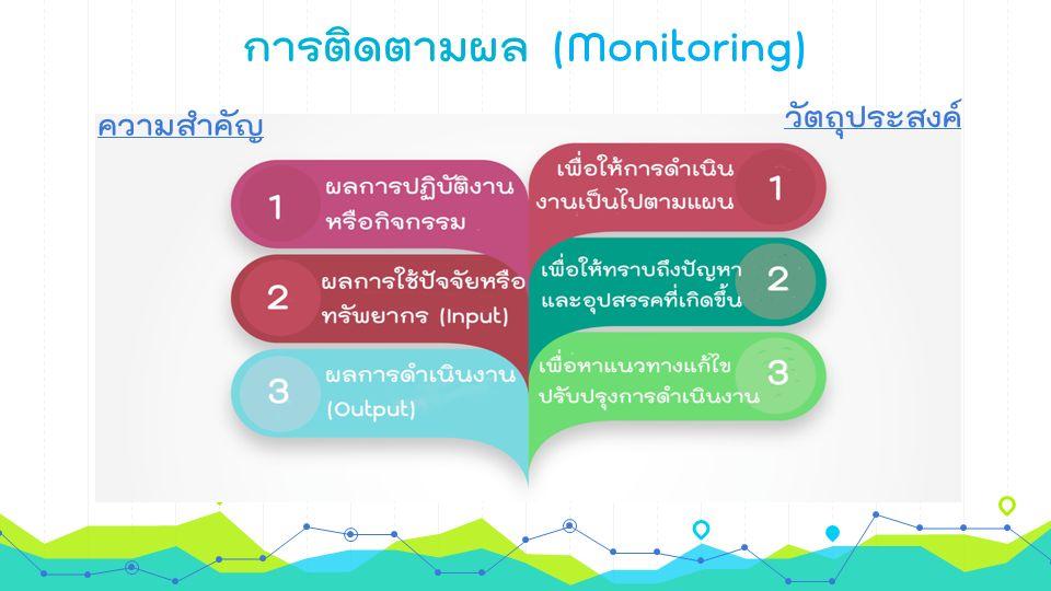 การติดตามผล (Monitoring) วัตถุประสงค์ ความสำคัญ