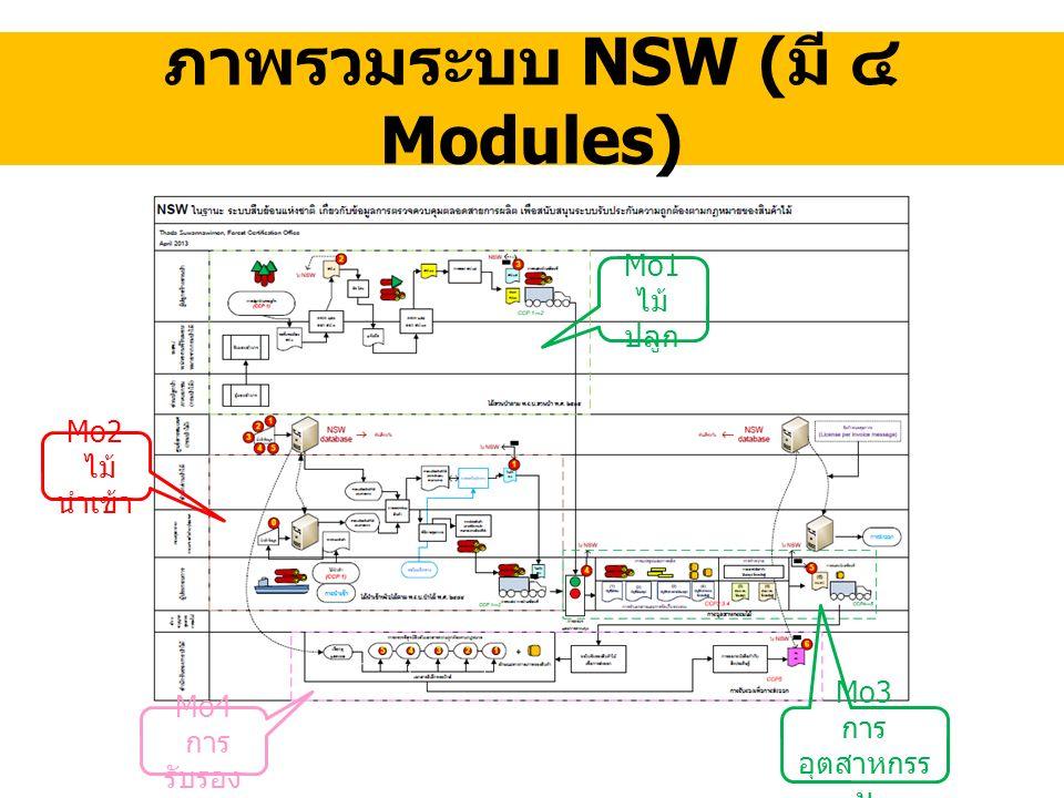 ภาพรวมระบบ NSW ( มี ๔ Modules) Mo1 ไม้ ปลูก Mo2 ไม้ นำเข้า Mo4 การ รับรอง Mo3 การ อุตสาหกรร ม