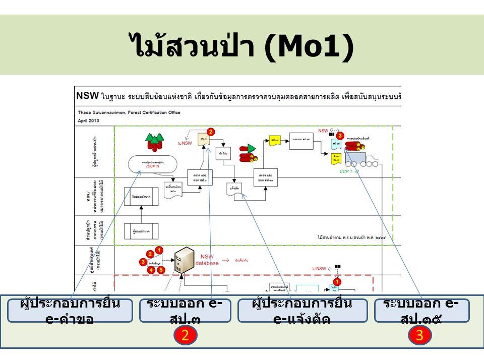 ไม้สวนป่า (Mo1) ผู้ประกอบการยื่น e- คำขอ ระบบออก e- สป. ๓ ผู้ประกอบการยื่น e- แจ้งตัด ระบบออก e- สป. ๑๕ 23