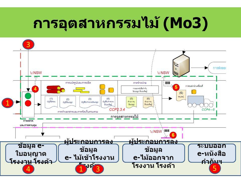 การอุตสาหกรรมไม้ (Mo3) ข้อมูล e- ใบอนุญาต โรงงาน โรงค้า ผู้ประกอบการลง ข้อมูล e- ไม้เข้าโรงงาน โรงค้า ผู้ประกอบการลง ข้อมูล e- ไม้ออกจาก โรงงาน โรงค้า ระบบออก e- หนังสือ กำกับฯ 5 4 3 1 13