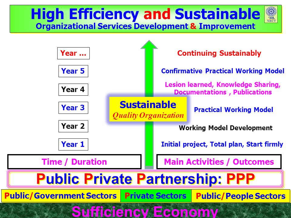 High Efficiency and Sustainable Organizational Services Development & Improvement High Efficiency and Sustainable Organizational Services Development & Improvement Public Private Partnership: PPP Public/Government Sectors Private Sectors Public/People Sectors Time / DurationMain Activities / Outcomes Year 2 Year 1 Year 3 Year 4 Year 5 Year … Initial project, Total plan, Start firmly Working Model Development Practical Working Model Continuing Sustainably Confirmative Practical Working Model Lesion learned, Knowledge Sharing, Documentations, Publications Sufficiency Economy Sustainable Quality Organization