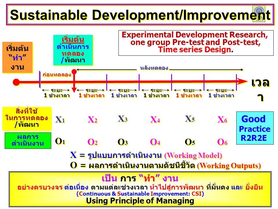 Sustainable Development/Improvement เป็น การ ทำ งาน อย่างครบวงจร ต่อเนื่อง ตามแต่ละช่วงเวลา นำไปสู่การพัฒนา ที่มั่นคง และ ยั่งยืน (Continuous & Sustainable Improvement: CSI) Using Principle of Managing เริ่มต้น ดำเนินการ ทดลอง /พัฒนา เริ่มต้น ดำเนินการ ทดลอง /พัฒนา X = รูปแบบการดำเนินงาน (Working Model) O = ผลการดำเนินงานตามดัชนีชี้วัด (Working Outputs) X = รูปแบบการดำเนินงาน (Working Model) O = ผลการดำเนินงานตามดัชนีชี้วัด (Working Outputs) เริ่มต้น ทำ งาน เริ่มต้น ทำ งาน ก่อนทดลอง หลังทดลอง เวล า ระยะ 1 ช่วงเวลา ระยะ 1 ช่วงเวลา ระยะ 1 ช่วงเวลา ระยะ 1 ช่วงเวลา ระยะ 1 ช่วงเวลา ระยะ 1 ช่วงเวลา ระยะ 1 ช่วงเวลา ระยะ 1 ช่วงเวลา ระยะ 1 ช่วงเวลา ระยะ 1 ช่วงเวลา ระยะ 1 ช่วงเวลา ระยะ 1 ช่วงเวลา X5X5 X5X5 สิ่งที่ใช้ ในการทดลอง /พัฒนา สิ่งที่ใช้ ในการทดลอง /พัฒนา X1X1 X1X1 X2X2 X2X2 X3X3 X3X3 X4X4 X4X4 X6X6 X6X6 O1O1 O1O1 O2O2 O2O2 O3O3 O3O3 O5O5 O5O5 ผลการ ดำเนินงาน O4O4 O4O4 O6O6 O6O6 Experimental Development Research, one group Pre-test and Post-test, Time series Design.