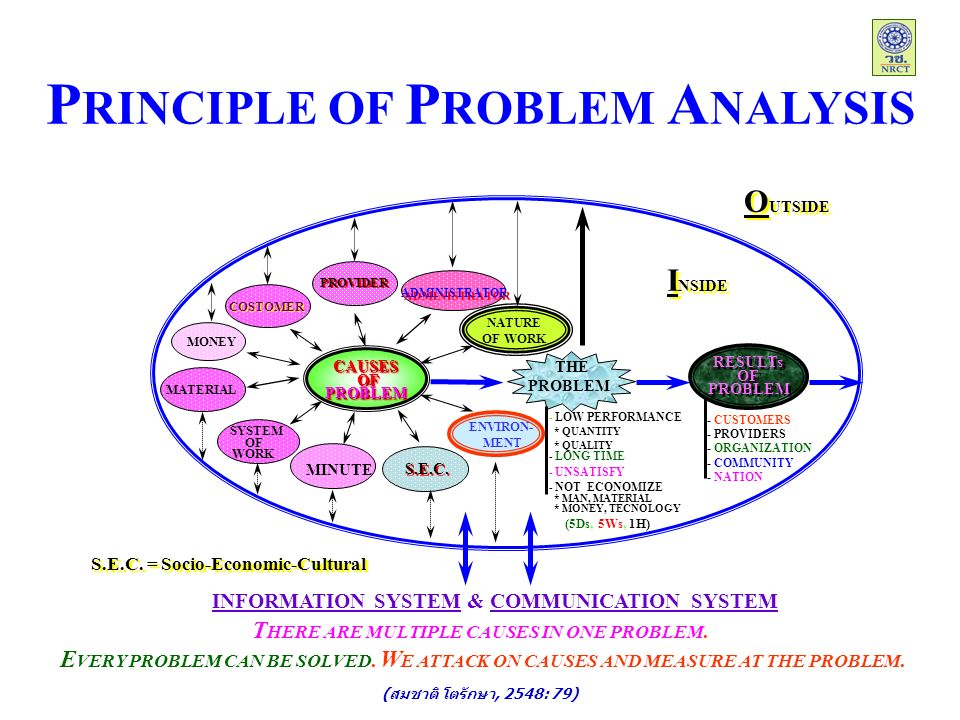 P RINCIPLE OF P ROBLEM A NALYSIS INFORMATION SYSTEM & COMMUNICATION SYSTEM NATURE OF WORK ENVIRON- MENT CAUSES OF OFPROBLEMCAUSES PROBLEM ADMINISTRATOR PROVIDER COSTOMER MONEY MATERIAL SYSTEM OF WORK MINUTE S.E.C.