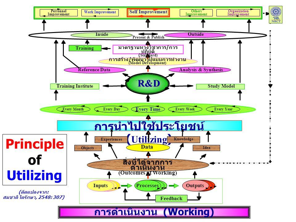 Personnel Improvement Work Improvement Self Improvement Others Improvement Organization Improvement มาตรฐานทางวิชาการ / การ ปฏิบัติ (Standard) OutsideInside Training Analysis & Synthesis การสร้าง / พัฒนารูปแบบการทำงาน (Model Development) Reference Data R&D Training InstituteStudy Model Present & Publish การนำไปใช้ประโยชน์ ( Utilizing ) Every MonthEvery Day Every Time Every WeekEvery Year สิ่งที่ได้จากการ ดำเนินงาน (Outcomes of Working) Data Objects Experiences Knowledge Idea การดำเนินงาน (Working) Processes Outputs Feedback Inputs Principle of Utilizing (ดัดแปลงจาก: สมชาติ โตรักษา, 2548: 307)