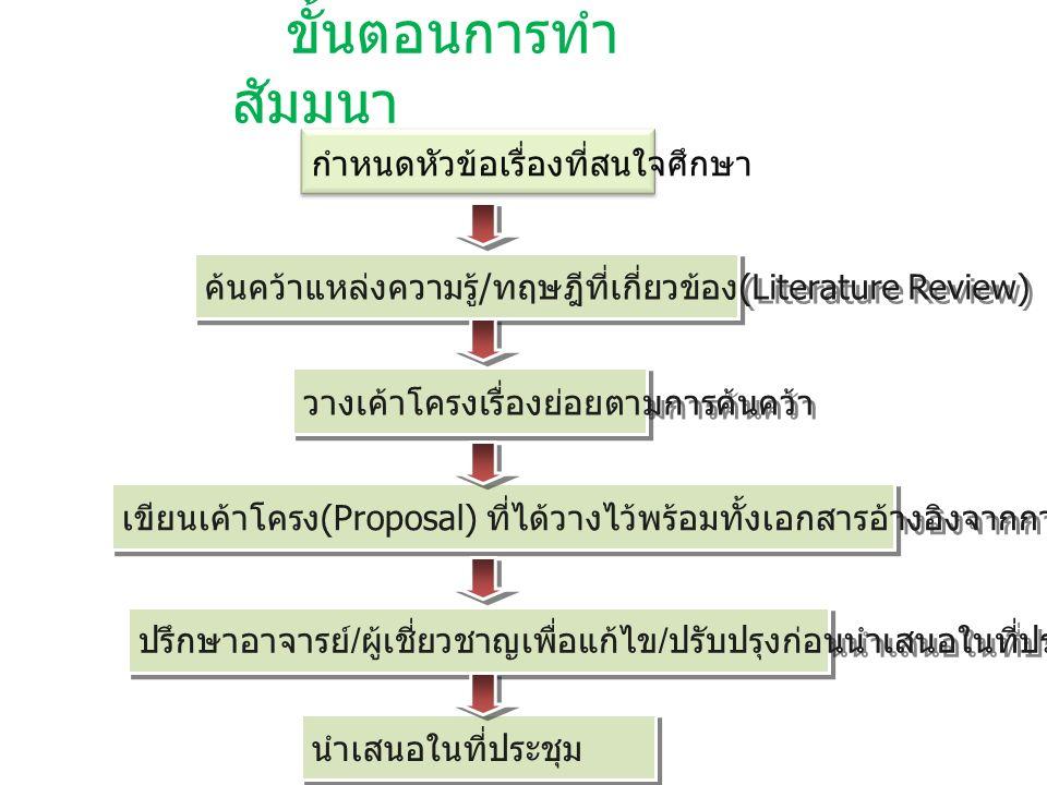 องค์ประกอบของสัมมนา หัวข้อเรื่อง (Topic) บทนำ (Introduction) การทบทวนวรรณกรรมที่เกี่ยวข้อง (Literature Review) สรุปผลการทดลองและวิจารณ์ (Conclusion and Discussion) เอกสารอ้างอิง (Reference)