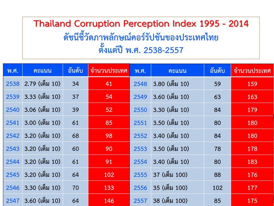 สถานการณ์และภาพการทุจริตในประไทย