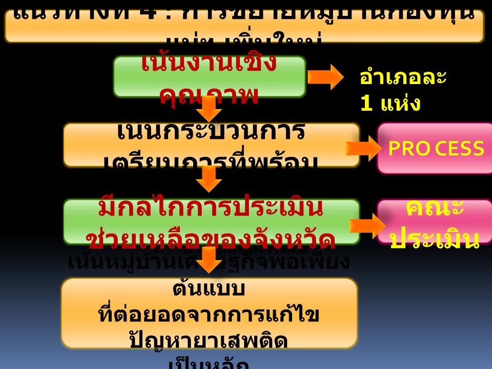 แนวทางที่ 4 : การขยายหมู่บ้านกองทุน แม่ฯ เพิ่มใหม่ - การคัดเลือก - การเตรียมความพร้อม - สร้างความเข้าใจ - การประเมินและพัฒนา เน้นงานเชิง คุณภาพ เน้นกระบวนการ เตรียมการที่พร้อม มีกลไกการประเมิน ช่วยเหลือของจังหวัด PRO CESS คณะ ประเมิน เน้นหมู่บ้านเศรษฐกิจพอเพียง ต้นแบบ ที่ต่อยอดจากการแก้ไข ปัญหายาเสพติด เป็นหลัก อำเภอละ 1 แห่ง