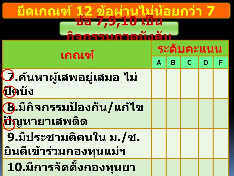 ยึดเกณฑ์ 12 ข้อผ่านไม่น้อยกว่า 7 ข้อ 7,9,10 เป็น กิจกรรมภาคบังคับ เกณฑ์ ระดับคะแนน ABCDF 7.