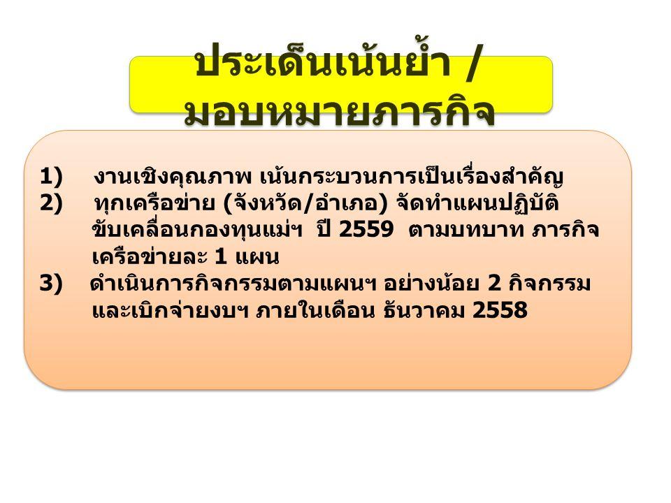 ประเด็นเน้นย้ำ / มอบหมายภารกิจ 1)งานเชิงคุณภาพ เน้นกระบวนการเป็นเรื่องสำคัญ 2)ทุกเครือข่าย (จังหวัด/อำเภอ) จัดทำแผนปฏิบัติ ขับเคลื่อนกองทุนแม่ฯ ปี 2559 ตามบทบาท ภารกิจ เครือข่ายละ 1 แผน 3) ดำเนินการกิจกรรมตามแผนฯ อย่างน้อย 2 กิจกรรม และเบิกจ่ายงบฯ ภายในเดือน ธันวาคม 2558 1)งานเชิงคุณภาพ เน้นกระบวนการเป็นเรื่องสำคัญ 2)ทุกเครือข่าย (จังหวัด/อำเภอ) จัดทำแผนปฏิบัติ ขับเคลื่อนกองทุนแม่ฯ ปี 2559 ตามบทบาท ภารกิจ เครือข่ายละ 1 แผน 3) ดำเนินการกิจกรรมตามแผนฯ อย่างน้อย 2 กิจกรรม และเบิกจ่ายงบฯ ภายในเดือน ธันวาคม 2558