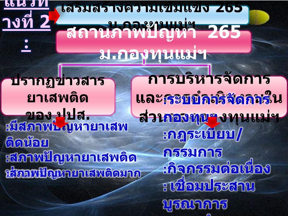 การสร้างความเข้มแข็ง 10 ขั้นตอน (2) เสริมแกนนำให้ เข้มแข็ง (1) ทบทวนปัญหาโดย สันติและมีส่วนร่วม (4) ใช้มาตรการทางสังคม ใช้กฎชุมชน โดยสันติ (3) ขยายสมาชิกกองทุน ฯเพิ่มขึ้น (5) รณรงค์เรื่องยาเสพ ติด