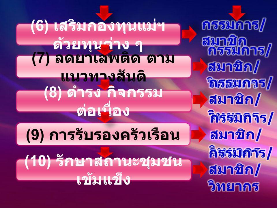 (7) ลดยาเสพติด ตาม แนวทางสันติ (6) เสริมกองทุนแม่ฯ ด้วยทุนต่าง ๆ (9) การรับรองครัวเรือน (8) ดำรง กิจกรรม ต่อเนื่อง (10) รักษาสถานะชุมชน เข้มแข็ง
