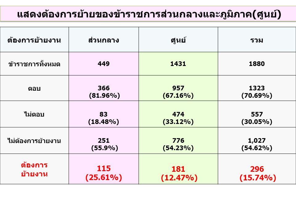 ต้องการย้ายงานส่วนกลางศูนย์รวม ข้าราชการทั้งหมด 44914311880 ตอบ 366 (81.96%) 957 (67.16%) 1323 (70.69%) ไม่ตอบ 83 (18.48%) 474 (33.12%) 557 (30.05%) ไม่ต้องการย้ายงาน 251 (55.9%) 776 (54.23%) 1,027 (54.62%) ต้องการ ย้ายงาน 115 (25.61%) 181 (12.47%) 296 (15.74%) แสดงต้องการย้ายของข้าราชการส่วนกลางและภูมิภาค(ศูนย์)