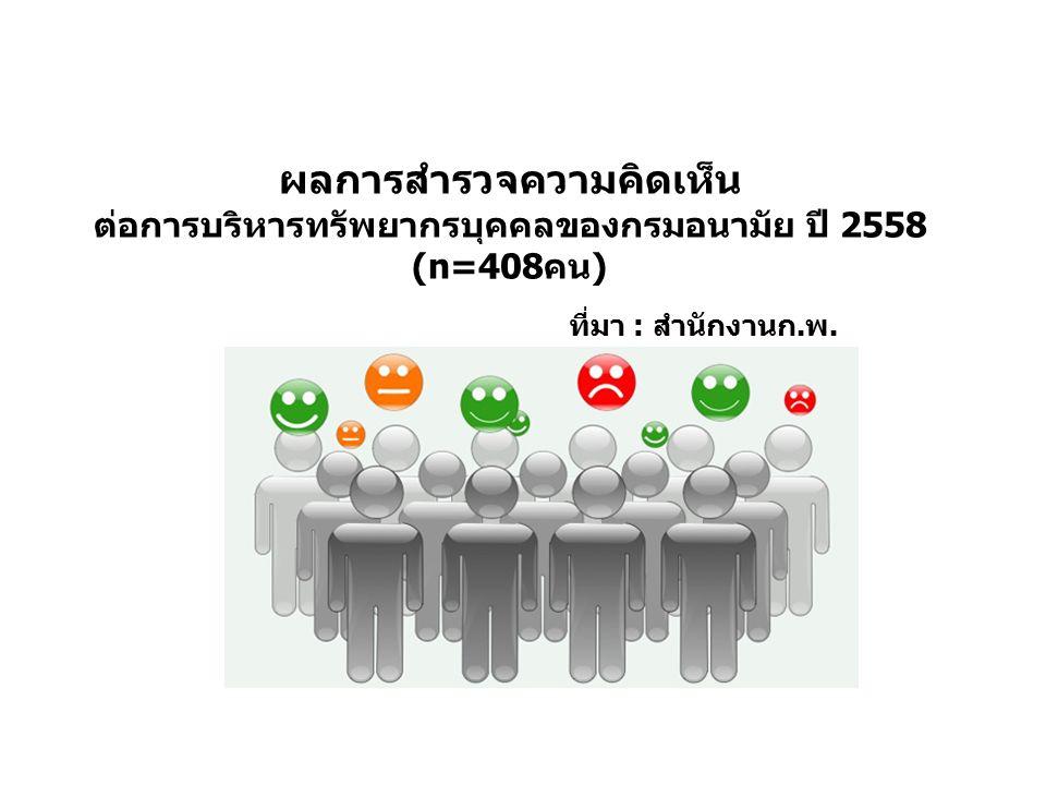 ผลการสำรวจความคิดเห็น ต่อการบริหารทรัพยากรบุคคลของกรมอนามัย ปี 2558 (n=408คน) ที่มา : สำนักงานก.พ.