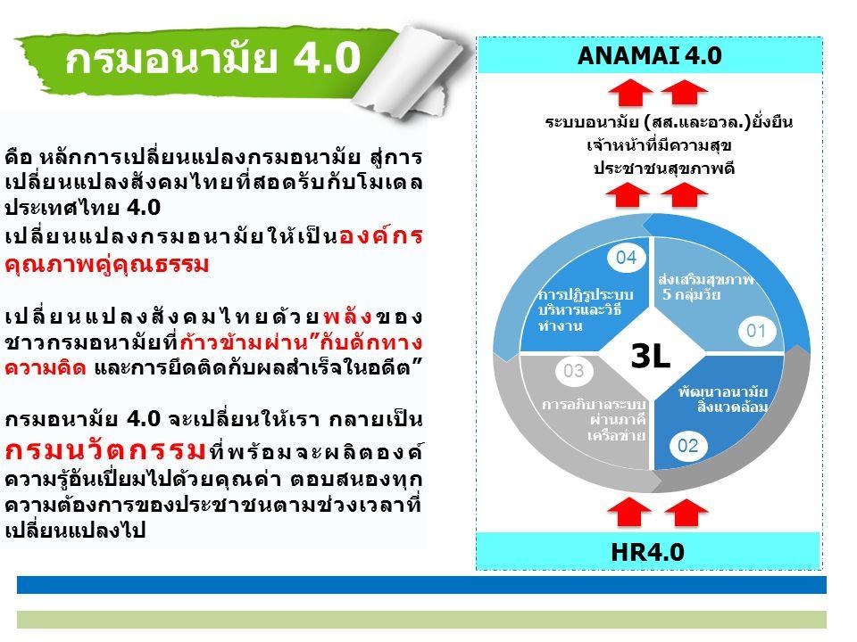 คือ หลักการเปลี่ยนแปลงกรมอนามัย สู่การ เปลี่ยนแปลงสังคมไทยที่สอดรับกับโมเดล ประเทศไทย 4.0 เปลี่ยนแปลงกรมอนามัยให้เป็น องค์กร คุณภาพคู่คุณธรรม เปลี่ยนแปลงสังคมไทยด้วยพลังของ ชาวกรมอนามัยที่ก้าวข้ามผ่าน กับดักทาง ความคิด และการยึดติดกับผลสำเร็จในอดีต กรมอนามัย 4.0 จะเปลี่ยนให้เรา กลายเป็น กรมนวัตกรรม ที่พร้อมจะผลิตองค์ ความรู้อันเปี่ยมไปด้วยคุณค่า ตอบสนองทุก ความต้องการของประชาชนตามช่วงเวลาที่ เปลี่ยนแปลงไป กรมอนามัย 4.0 HR4.0 ระบบอนามัย (สส.และอวล.)ยั่งยืน ประชาชนสุขภาพดี เจ้าหน้าที่มีความสุข ส่งเสริมสุขภาพ 5 กลุ่มวัย การปฏิรูประบบ บริหารและวิธี ทำงาน พัฒนาอนามัย สิ่งแวดล้อม การอภิบาลระบบ ผ่านภาคี เครือข่าย 01 02 03 04 3L ANAMAI 4.0