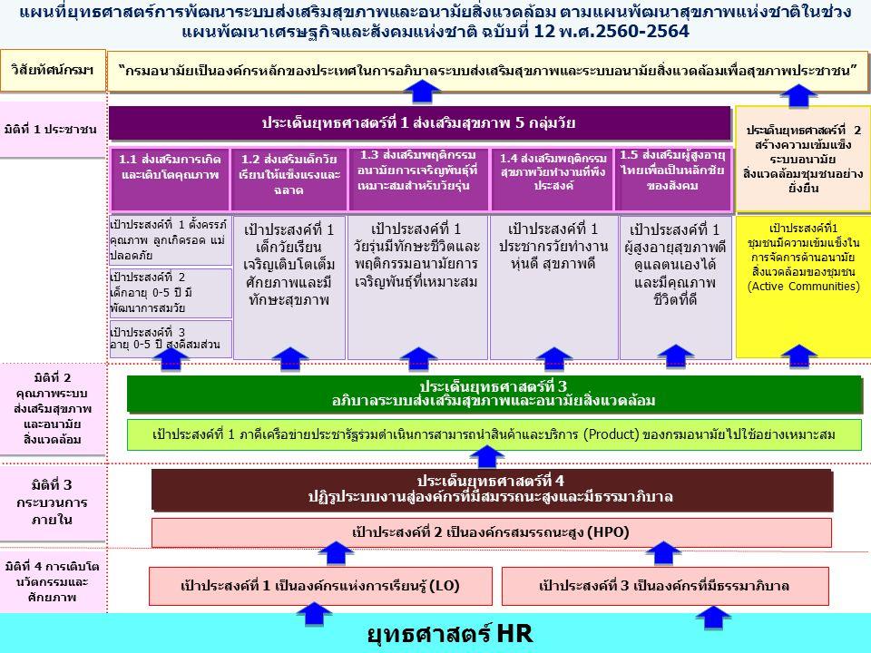 แผนที่ยุทธศาสตร์การพัฒนาระบบส่งเสริมสุขภาพและอนามัยสิ่งแวดล้อม ตามแผนพัฒนาสุขภาพแห่งชาติในช่วง แผนพัฒนาเศรษฐกิจและสังคมแห่งชาติ ฉบับที่ 12 พ.ศ.2560-2564 เป้าประสงค์ที่ 1 เป็นองค์กรแห่งการเรียนรู้ (LO) เป้าประสงค์ที่ 3 เป็นองค์กรที่มีธรรมาภิบาล มิติที่ 4 การเติบโต นวัตกรรมและ ศักยภาพ วิสัยทัศน์กรมฯ กรมอนามัยเป็นองค์กรหลักของประเทศในการอภิบาลระบบส่งเสริมสุขภาพและระบบอนามัยสิ่งแวดล้อมเพื่อสุขภาพประชาชน ประเด็นยุทธศาสตร์ที่ 2 สร้างความเข้มแข็ง ระบบอนามัย สิ่งแวดล้อมชุมชนอย่าง ยั่งยืน มิติที่ 1 ประชาชน เป้าประสงค์ที่ 1 ตั้งครรภ์ คุณภาพ ลูกเกิดรอด แม่ ปลอดภัย เป้าประสงค์ที่ 3 อายุ 0-5 ปี สูงดีสมส่วน เป้าประสงค์ที่ 1 เด็กวัยเรียน เจริญเติบโตเต็ม ศักยภาพและมี ทักษะสุขภาพ เป้าประสงค์ที่ 1 วัยรุ่นมีทักษะชีวิตและ พฤติกรรมอนามัยการ เจริญพันธุ์ที่เหมาะสม เป้าประสงค์ที่ 1 ประชากรวัยทำงาน หุ่นดี สุขภาพดี เป้าประสงค์ที่ 1 ผู้สูงอายุสุขภาพดี ดูแลตนเองได้ และมีคุณภาพ ชีวิตที่ดี เป้าประสงค์ที่1 ชุมชนมีความเข้มแข็งใน การจัดการด้านอนามัย สิ่งแวดล้อมของชุมชน (Active Communities) 1.1 ส่งเสริมการเกิด และเติบโตคุณภาพ 1.2 ส่งเสริมเด็กวัย เรียนให้แข็งแรงและ ฉลาด 1.3 ส่งเสริมพฤติกรรม อนามัยการเจริญพันธุ์ที่ เหมาะสมสำหรับวัยรุ่น 1.4 ส่งเสริมพฤติกรรม สุขภาพวัยทำงานที่พึง ประสงค์ 1.5 ส่งเสริมผู้สูงอายุ ไทยเพื่อเป็นหลักชัย ของสังคม เป้าประสงค์ที่ 2 เด็กอายุ 0-5 ปี มี พัฒนาการสมวัย ประเด็นยุทธศาสตร์ที่ 1 ส่งเสริมสุขภาพ 5 กลุ่มวัย ประเด็นยุทธศาสตร์ที่ 3 อภิบาลระบบส่งเสริมสุขภาพและอนามัยสิ่งแวดล้อม เป้าประสงค์ที่ 1 ภาคีเครือข่ายประชารัฐร่วมดำเนินการสามารถนำสินค้าและบริการ (Product) ของกรมอนามัยไปใช้อย่างเหมาะสม เป้าประสงค์ที่ 2 เป็นองค์กรสมรรถนะสูง (HPO) มิติที่ 2 คุณภาพระบบ ส่งเสริมสุขภาพ และอนามัย สิ่งแวดล้อม มิติที่ 3 กระบวนการ ภายใน ประเด็นยุทธศาสตร์ที่ 4 ปฏิรูประบบงานสู่องค์กรที่มีสมรรถนะสูงและมีธรรมาภิบาล 18 ยุทธศาสตร์ HR