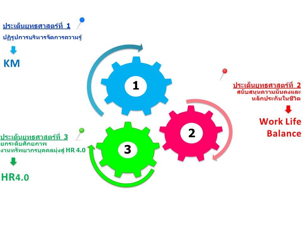 ประเด็นยุทธศาสตร์ที่ 1 ปฏิรูปการบริหารจัดการความรู้ 3 2 1 ประเด็นยุทธศาสตร์ที่ 2 สนับสนุนความมั่นคงและ หลักประกันในชีวิต ประเด็นยุทธศาสตร์ที่ 3 ยกระดับศักยภาพ งานทรัพยากรบุคคลมุ่งสู่ HR 4.0 HR 4.0 KM Work Life Balance