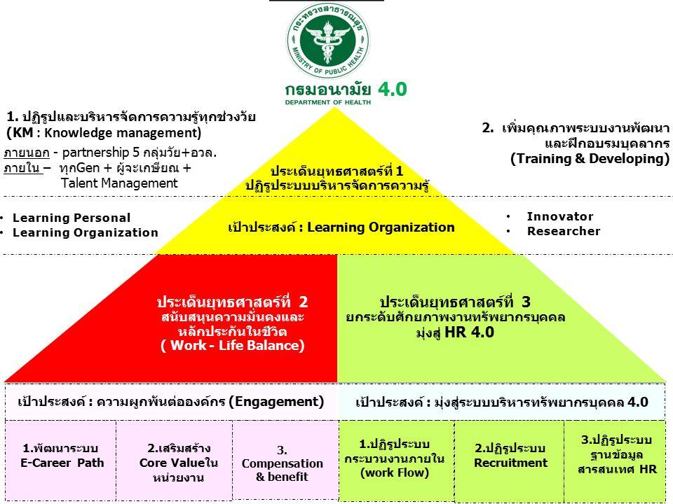 ประเด็นยุทธศาสตร์ที่ 2 สนับสนุนความมั่นคงและ หลักประกันในชีวิต ( Work - Life Balance) (The Right balance) เป้าประสงค์ : ความผูกพันต่อองค์กร (Engagement) เป้าประสงค์ : มุ่งสู่ระบบบริหารทรัพยากรบุคคล 4.0 1.พัฒนาระบบ E-Career Path 2.เสริมสร้าง Core Valueใน หน่วยงาน 3.