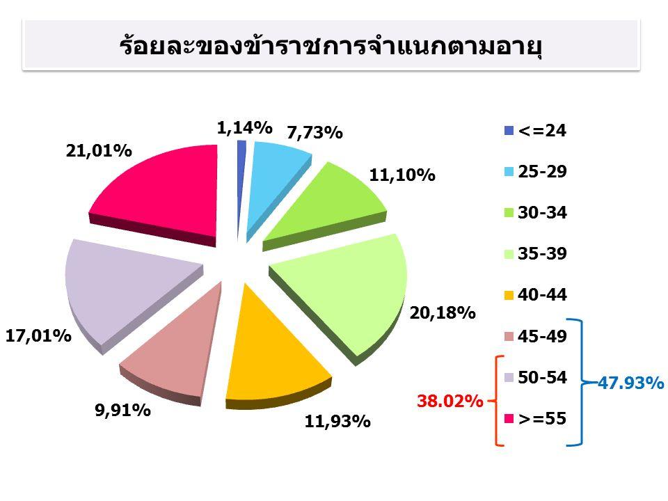 ร้อยละของข้าราชการจำแนกตามอายุ 38.02% 47.93%