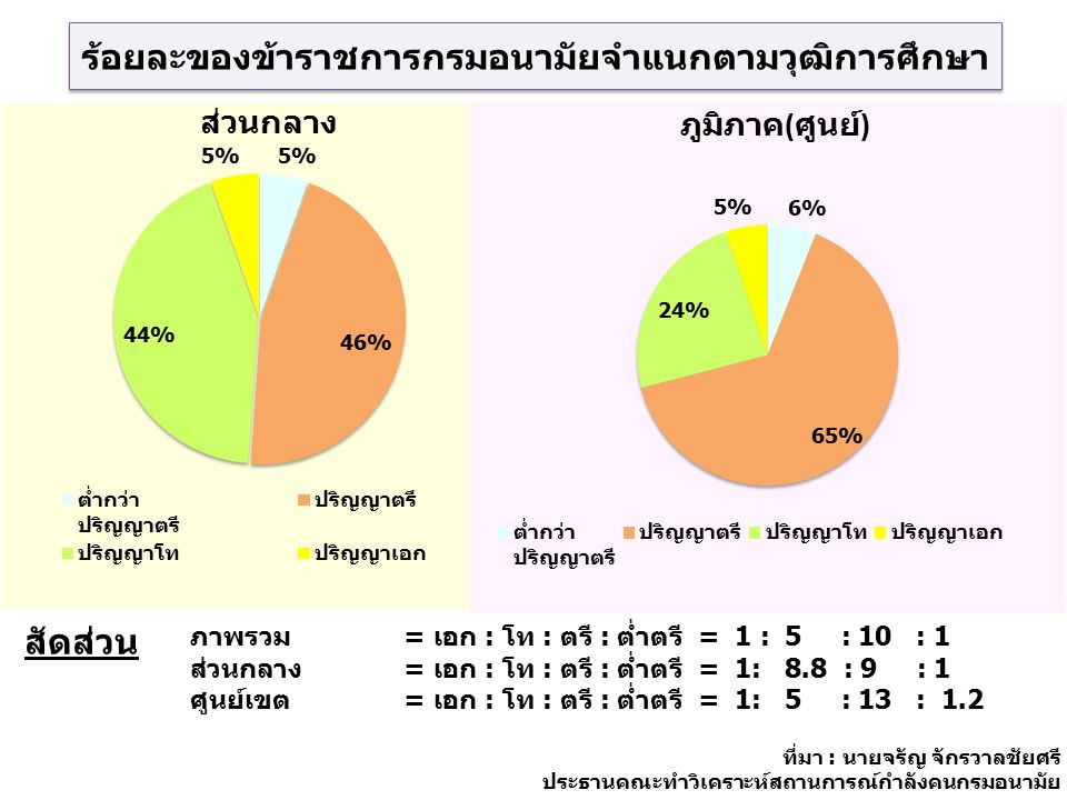 ร้อยละของข้าราชการกรมอนามัยจำแนกตามวุฒิการศึกษา ภาพรวม = เอก : โท : ตรี : ต่ำตรี = 1 : 5 : 10 : 1 ส่วนกลาง = เอก : โท : ตรี : ต่ำตรี = 1: 8.8 : 9 : 1 ศูนย์เขต = เอก : โท : ตรี : ต่ำตรี = 1: 5 : 13 : 1.2 สัดส่วน ที่มา : นายจรัญ จักรวาลชัยศรี ประธานคณะทำวิเคราะห์สถานการณ์กำลังคนกรมอนามัย