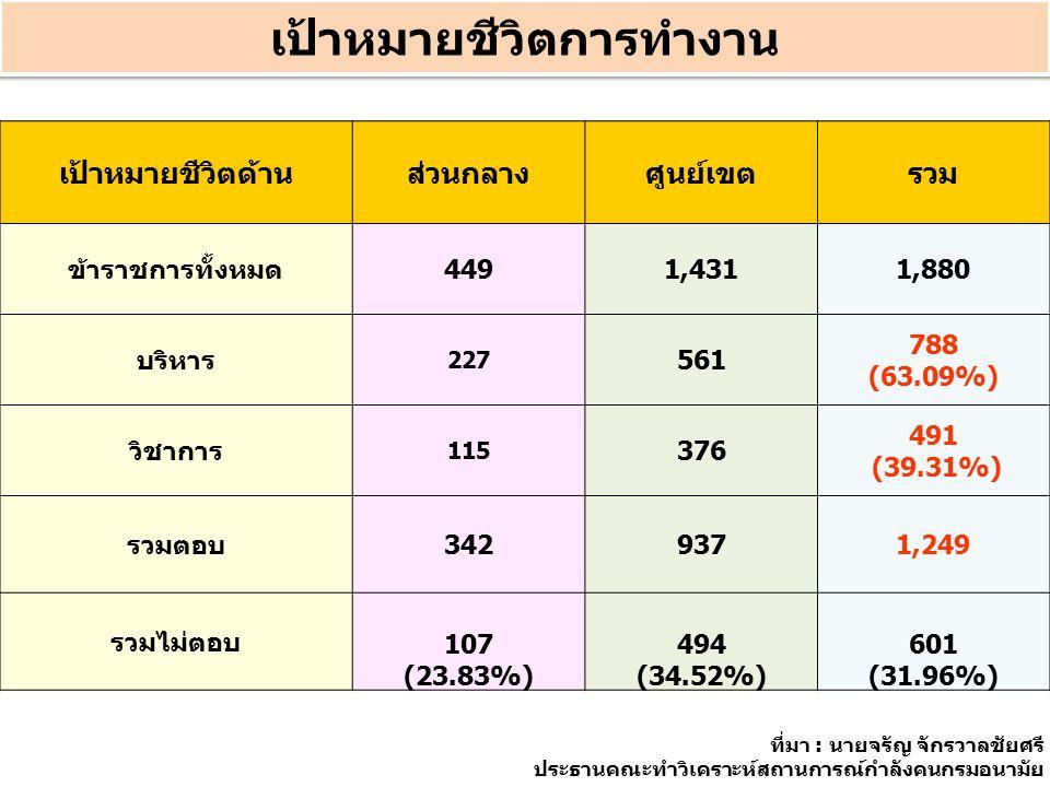 เป้าหมายชีวิตการทำงาน เป้าหมายชีวิตด้านส่วนกลางศูนย์เขตรวม ข้าราชการทั้งหมด4491,4311,880 บริหาร 227 561 788 (63.09%) วิชาการ 115 376 491 (39.31%) รวมตอบ3429371,249 รวมไม่ตอบ 107 (23.83%) 494 (34.52%) 601 (31.96%) ที่มา : นายจรัญ จักรวาลชัยศรี ประธานคณะทำวิเคราะห์สถานการณ์กำลังคนกรมอนามัย