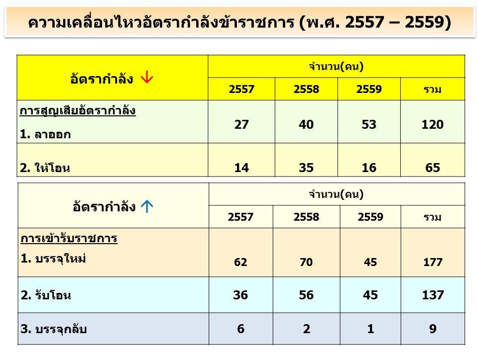 อัตรากำลัง  จำนวน(คน) 255725582559รวม การสูญเสียอัตรากำลัง 1.